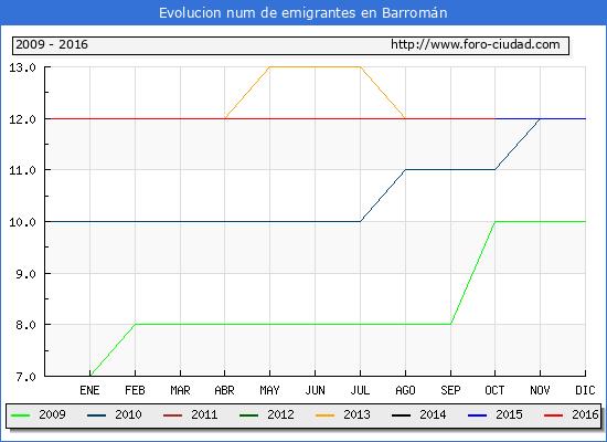 Barromán - (1/10/2016) Censo de residentes en el Extranjero (CERA).
