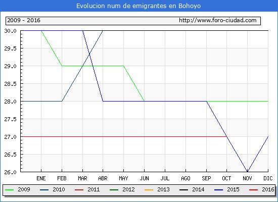 Bohoyo - (1/10/2016) Censo de residentes en el Extranjero (CERA).