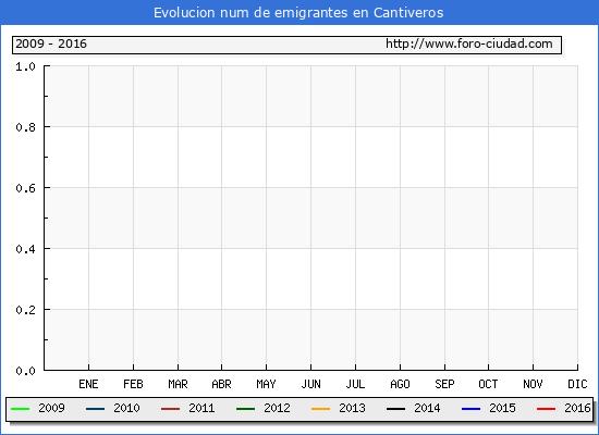 Cantiveros - (1/10/2016) Censo de residentes en el Extranjero (CERA).