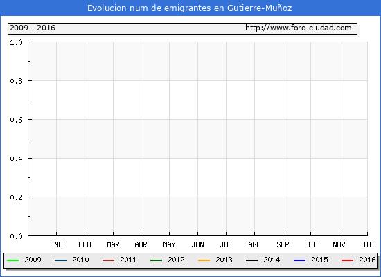 Gutierre-Muñoz - (1/10/2016) Censo de residentes en el Extranjero (CERA).