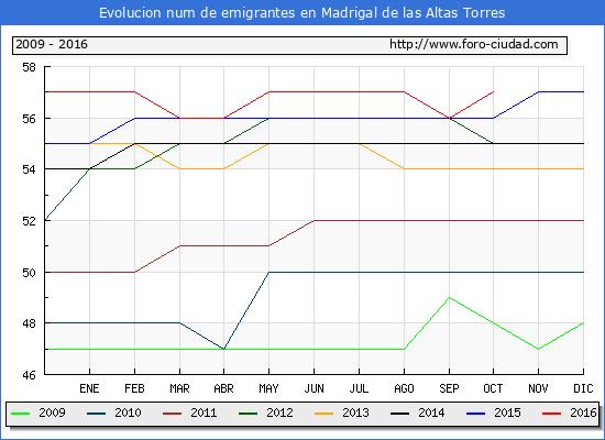 Evolucion de los emigrantes censados en el extranjero para el Municipio de Madrigal de las Altas Torres hasta 1/ 10/2016.\