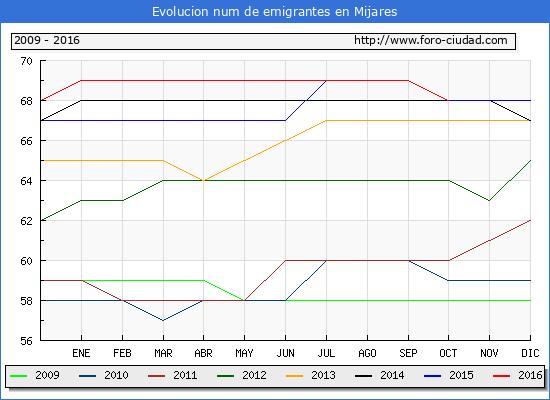Mijares - (1/10/2016) Censo de residentes en el Extranjero (CERA).