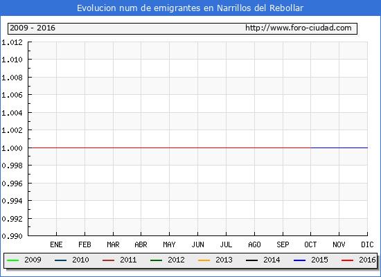 Narrillos del Rebollar - (1/10/2016) Censo de residentes en el Extranjero (CERA).