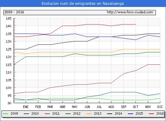 Navaluenga - (1/10/2016) Censo de residentes en el Extranjero (CERA).