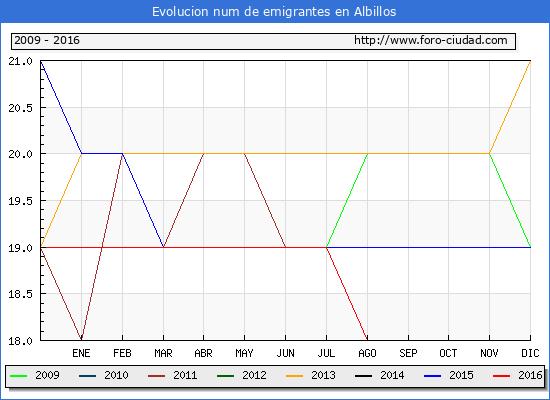 Albillos - (1/10/2016) Censo de residentes en el Extranjero (CERA).