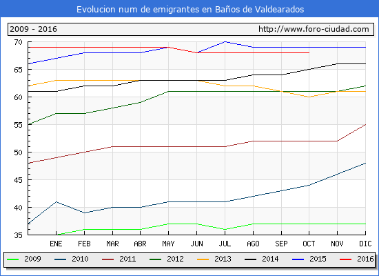 Baños de Valdearados - (1/10/2016) Censo de residentes en el Extranjero (CERA).