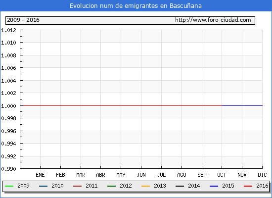 Bascuñana - (1/10/2016) Censo de residentes en el Extranjero (CERA).