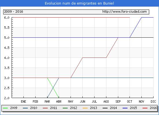 Buniel - (1/10/2016) Censo de residentes en el Extranjero (CERA).