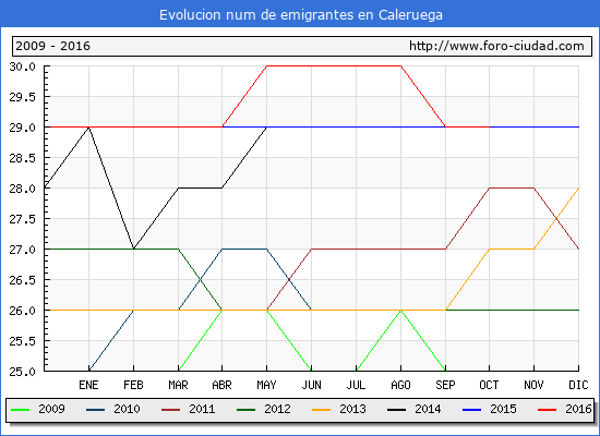 Evolucion de los emigrantes censados en el extranjero para el Municipio de Caleruega hasta 1/ 10/2016.\