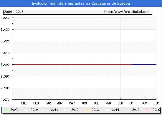 Cascajares de Bureba - (1/10/2016) Censo de residentes en el Extranjero (CERA).
