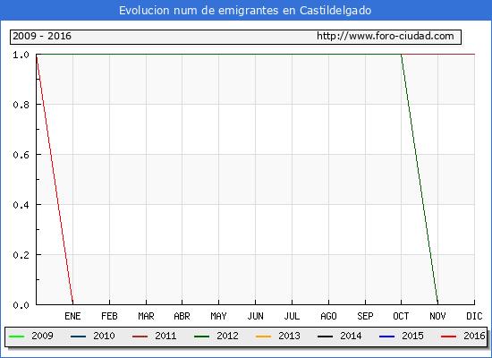 Castildelgado - (1/10/2016) Censo de residentes en el Extranjero (CERA).