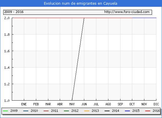 Cayuela - (1/10/2016) Censo de residentes en el Extranjero (CERA).