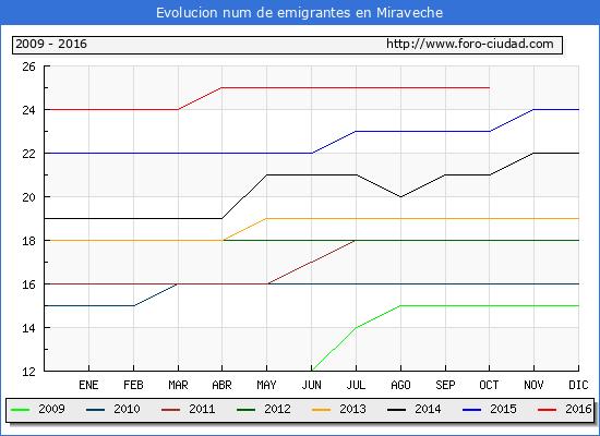 Miraveche - (1/10/2016) Censo de residentes en el Extranjero (CERA).