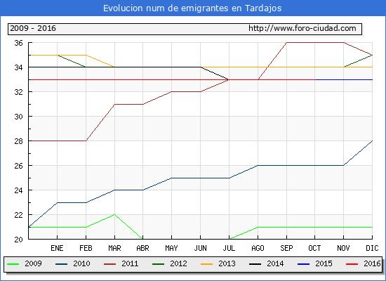 Tardajos - (1/10/2016) Censo de residentes en el Extranjero (CERA).