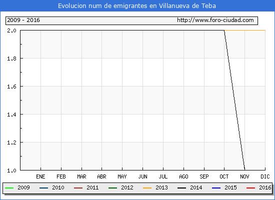 Villanueva de Teba - (1/10/2016) Censo de residentes en el Extranjero (CERA).