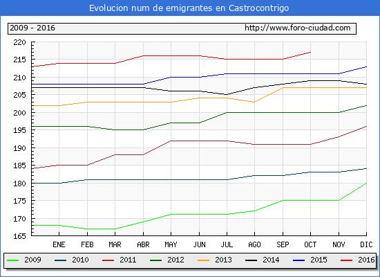 Castrocontrigo - (1/10/2016) Censo de residentes en el Extranjero (CERA).