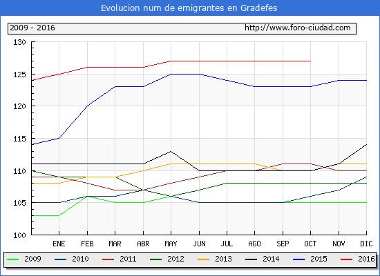 Gradefes - (1/10/2016) Censo de residentes en el Extranjero (CERA).