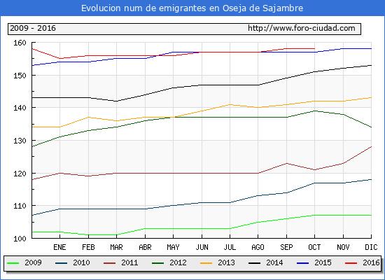 Oseja de Sajambre - (1/10/2016) Censo de residentes en el Extranjero (CERA).