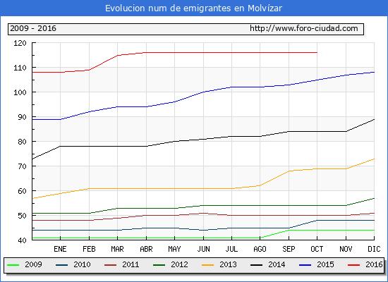 Molvízar - (1/10/2016) Censo de residentes en el Extranjero (CERA).