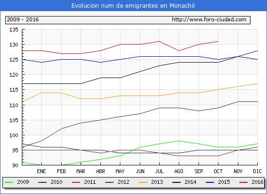 Monachil - (1/10/2016) Censo de residentes en el Extranjero (CERA).