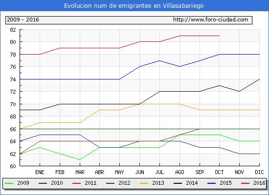 Villasabariego - (1/10/2016) Censo de residentes en el Extranjero (CERA).