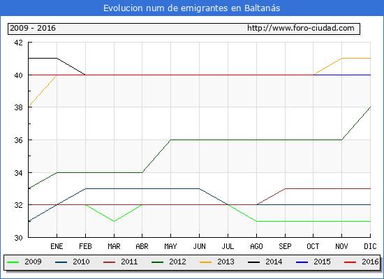 Baltanás - (1/10/2016) Censo de residentes en el Extranjero (CERA).