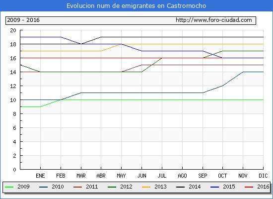Castromocho - (1/10/2016) Censo de residentes en el Extranjero (CERA).