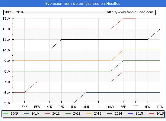 Husillos - (1/10/2016) Censo de residentes en el Extranjero (CERA).