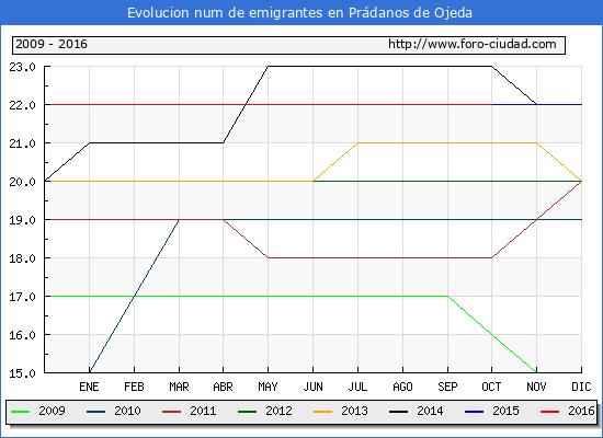 Prádanos de Ojeda - (1/10/2016) Censo de residentes en el Extranjero (CERA).