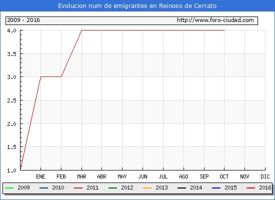 Reinoso de Cerrato - (1/10/2016) Censo de residentes en el Extranjero (CERA).