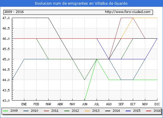 Evolucion de los emigrantes censados en el extranjero para el Municipio de Villalba de Guardo hasta 1/ 10/2016.\