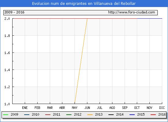Villanueva del Rebollar - (1/10/2016) Censo de residentes en el Extranjero (CERA).
