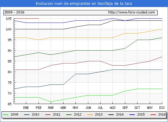 Evolucion de los emigrantes censados en el extranjero para el Municipio de Sevilleja de la Jara hasta 1/ 2/2016.\