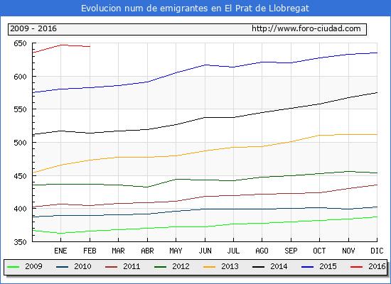 Evolucion  de los emigrantes censados en el extranjero para el Municipio de El Prat de Llobregat hasta 1/ 2/2016.\