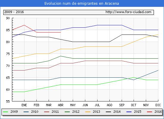 Evolucion de los emigrantes censados en el extranjero para el Municipio de Aracena hasta 1/ 4/2016.\
