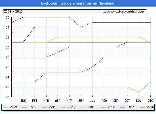 Evolucion de los emigrantes censados en el extranjero para el Municipio de Navaleno hasta 1/ 4/2016.\