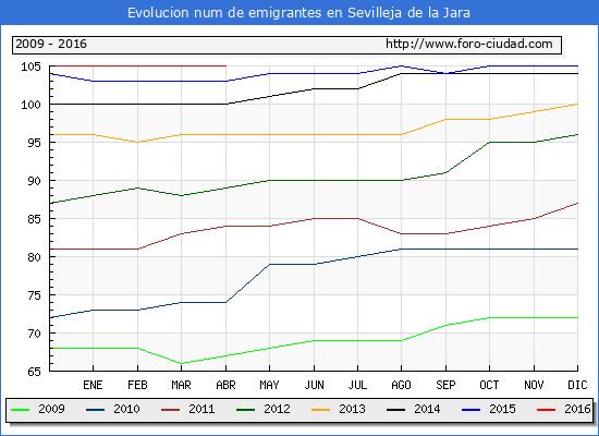 Evolucion de los emigrantes censados en el extranjero para el Municipio de Sevilleja de la Jara hasta 1/ 4/2016.\
