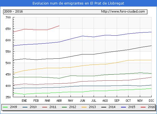 Evolucion  de los emigrantes censados en el extranjero para el Municipio de El Prat de Llobregat hasta 1/ 4/2016.\