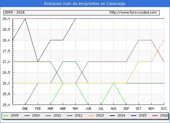 Evolucion de los emigrantes censados en el extranjero para el Municipio de Caleruega hasta 1/ 4/2016.\