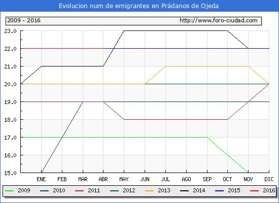 Evolucion de los emigrantes censados en el extranjero para el Municipio de Prádanos de Ojeda hasta 1/ 4/2016.\