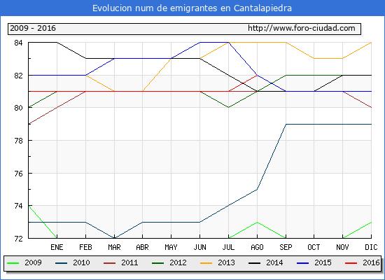 Evolucion de los emigrantes censados en el extranjero para el Municipio de Cantalapiedra hasta 1/ 8/2016.\