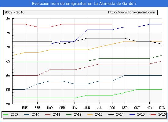Evolucion de los emigrantes censados en el extranjero para el Municipio de La Alameda de Gardón hasta 1/ 8/2016.\