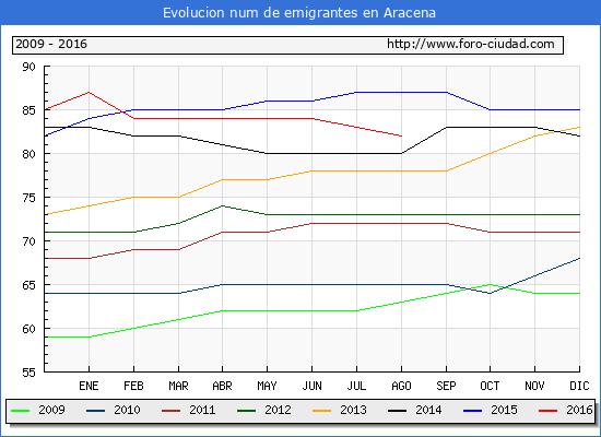 Evolucion de los emigrantes censados en el extranjero para el Municipio de Aracena hasta 1/ 8/2016.\