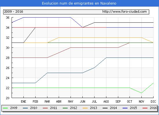 Evolucion de los emigrantes censados en el extranjero para el Municipio de Navaleno hasta 1/ 8/2016.\