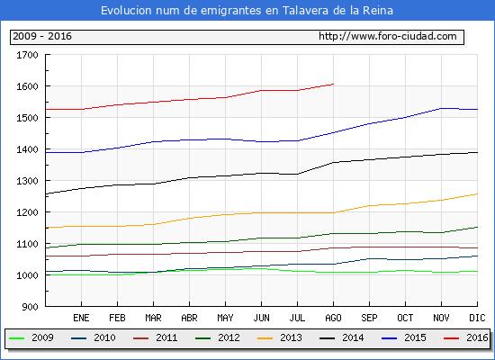 Evolucion de los emigrantes censados en el extranjero para el Municipio de Talavera de la Reina hasta 1/ 8/2016.\
