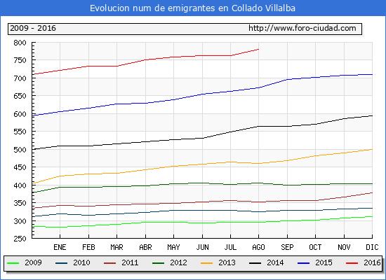 Evolucion de los emigrantes censados en el extranjero para el Municipio de Collado Villalba hasta 1/ 8/2016.\