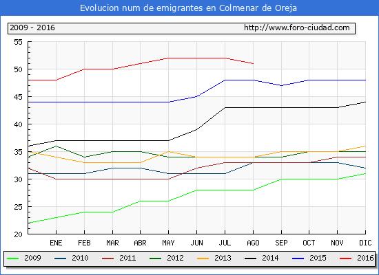 Evolucion de los emigrantes censados en el extranjero para el Municipio de Colmenar de Oreja hasta 1/ 8/2016.\