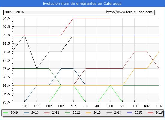 Evolucion de los emigrantes censados en el extranjero para el Municipio de Caleruega hasta 1/ 8/2016.\
