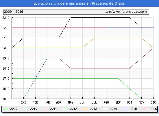 Evolucion de los emigrantes censados en el extranjero para el Municipio de Prádanos de Ojeda hasta 1/ 8/2016.\