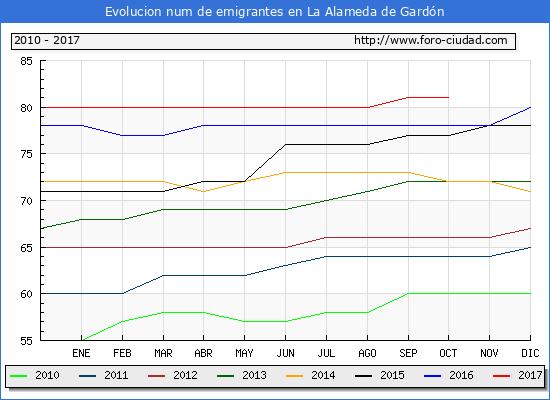 Evolucion de los emigrantes censados en el extranjero para el Municipio de La Alameda de Gardón hasta 1/ 10/2017.\